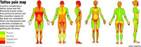 ideas  tattoo pain chart  pinterest tattoo