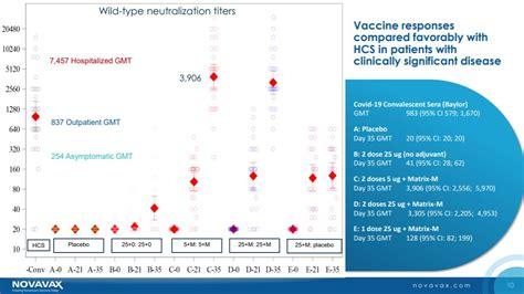 novavax claims  place  covid  vaccine race evaluate
