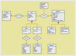 Shiluka U0026 39 S Blog  Library Management System  Database Project - Part Iii