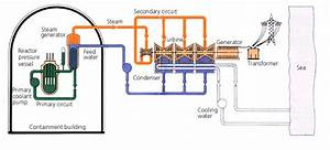 Basic Operating Principles Of Nuclear Power Station Using