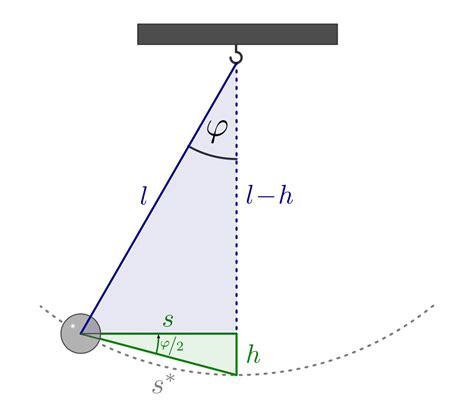 mathematische beschreibung harmonischer schwingungen
