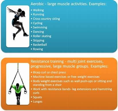 Diabetes Type Exercise Exercises Pre Patients Aerobic