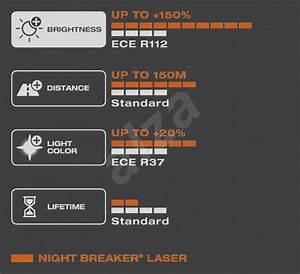 H7 Night Breaker Laser Next Generation : osram h7 night breaker laser next generation 150 2ks ~ Kayakingforconservation.com Haus und Dekorationen