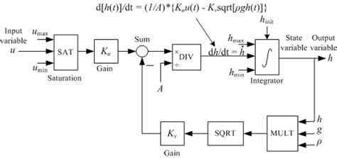 Draw Pv Diagram In Matlab by Finn Haugen Techteach Introduction To Labview Simulation