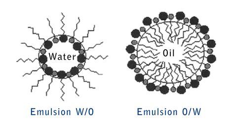 emulsion cuisine restless minds emulsion water coloring droplets