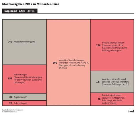 Frühlingsanfang 2018 Deutschland by Azubis Werden Immer Kostbarer Iwd De