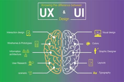 what is ux design what is the difference between human interaction design