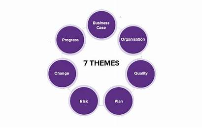 Prince2 Themes Project Nilc