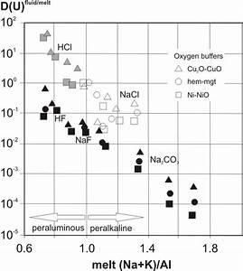 Experimentally Determined Uranium Partition Coefficient  D U   Between