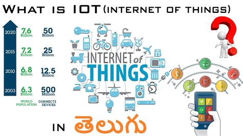 What Is Iot (internet Of Things)  In Telugu Youtube