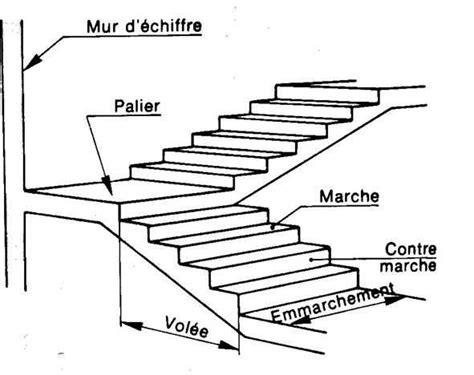 terminologie d escaliers