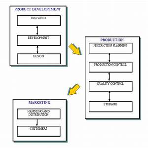 Example Diagram Of Interactions Between Departments