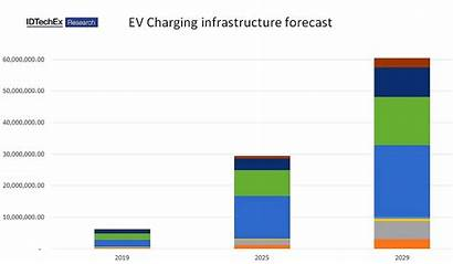 Charging Vehicle Electric Infrastructure Forecast State Idtechex