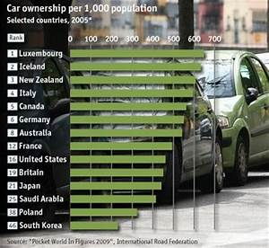 Nombre De Voiture En France : planetoscope statistiques production mondiale de voitures ~ Maxctalentgroup.com Avis de Voitures