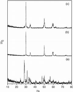 XRD spectra for rare earth doped zirconia samples after ...