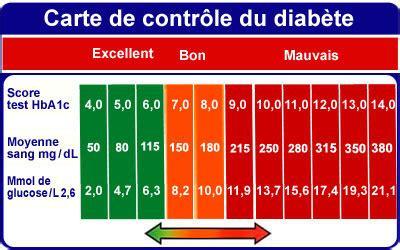 tableau correspondance glycemie hbac