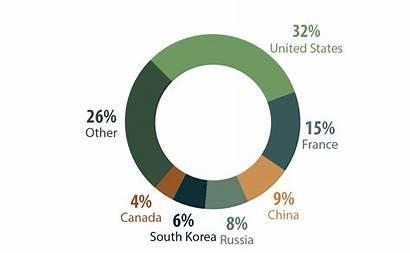 Nuclear Power Uranium Production Country Energy Canada