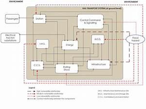 Functional Block Diagram  Fbd  Of A Rail Transport System
