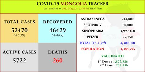 Total coronavirus cases in china. 539 new coronavirus cases detected on 2021.May.22   Mongolia