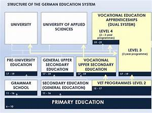 German Educational System BBS W1 Ludwigshafen