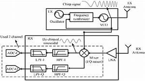 Block Diagram Of The 24ghz Fmcw Radar System