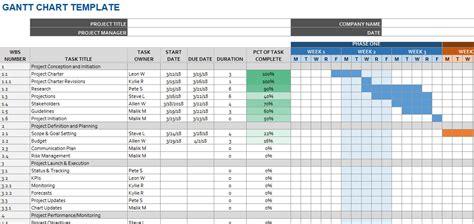 detailed gantt chart template exceltemplate