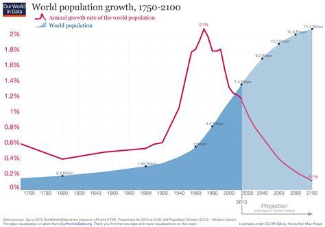 2050年に98億人になる世界人口