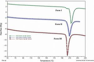Differential Scanning Calorimetry Heating Curves Of Fxt