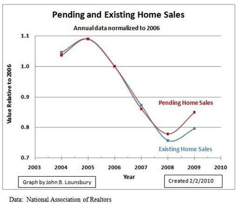 How To List A Pending Degree On A Resume by Don T Trust Pending Home Sales Data Seeking Alpha