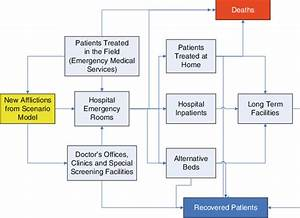 1 Flow Diagram Of Patients Moving Through The Health Care System