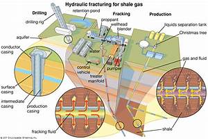 fracking   Definition, Environmental Concerns, & Facts ...