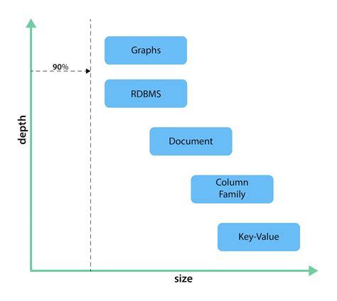 nosql databases  graph  comparisons neoj