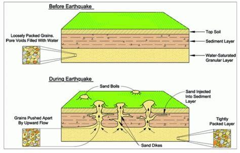 propane wall earthquake the amazing of geosynthetics