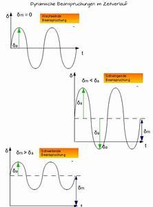 Dynamische Belastung Berechnen : dynamische beanspruchung maschinenelemente 1 ~ Themetempest.com Abrechnung