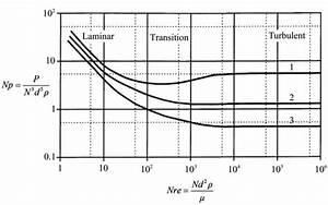 Flow Regimes Of Impeller Based On The Reynolds Number  Nre