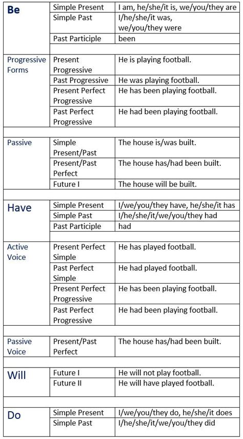 english auxiliary verbs learn englishgrammarverb