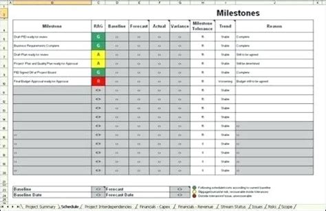 project milestones template milestone schedule project management report project milestones and schedule which need to be