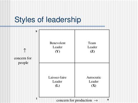 Leadership And Leadership Styles