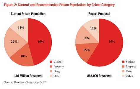 americans  unnecessarily incarcerated