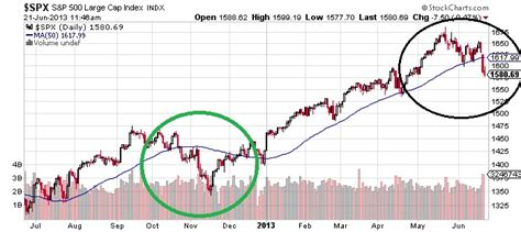 Why We Have Seen The End Of The S&p 500's Bear Market Rally