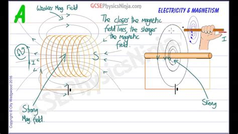 Magnetic Field Solenoid Around Wire