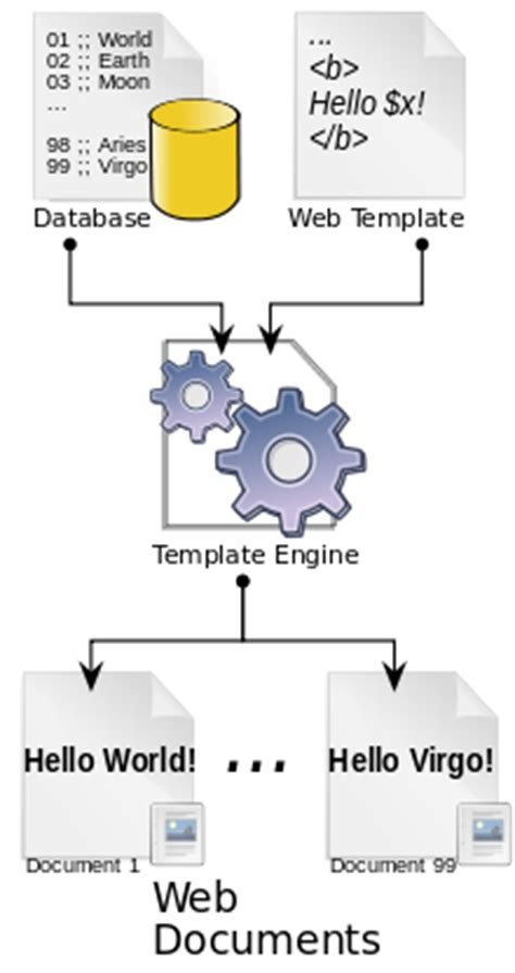 template engine web template system