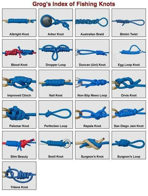 knots fishing knot fly tie animated tying index saltwater tool grog user mono learn braid easy animatedknots visit kinds fisherman