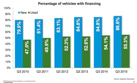 auto loan madness continues   car buyers