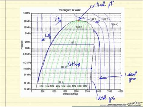 pressure enthalpy diagram youtube