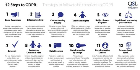 12 Steps To Gdpr • Iso Quality Services Limited