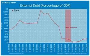 External Debt (Percentage of GDP) - Ghana