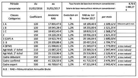 travaux de bureau salaire grille salaire travaux publics 2016 grille des salaires