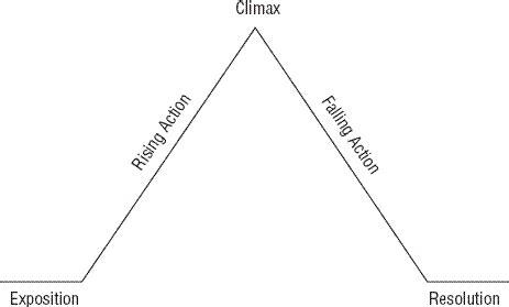 printable blank plot diagram du  ech
