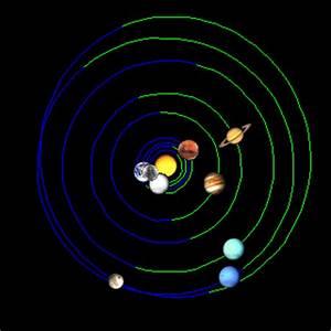 Studying Planetary Orbital Paths